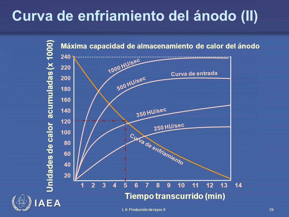 Curva de enfriamiento del ánodo (II)