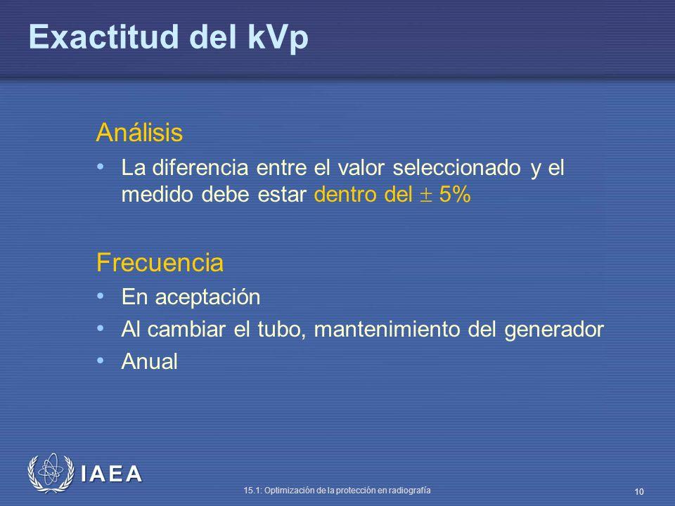 Exactitud del kVp Análisis Frecuencia