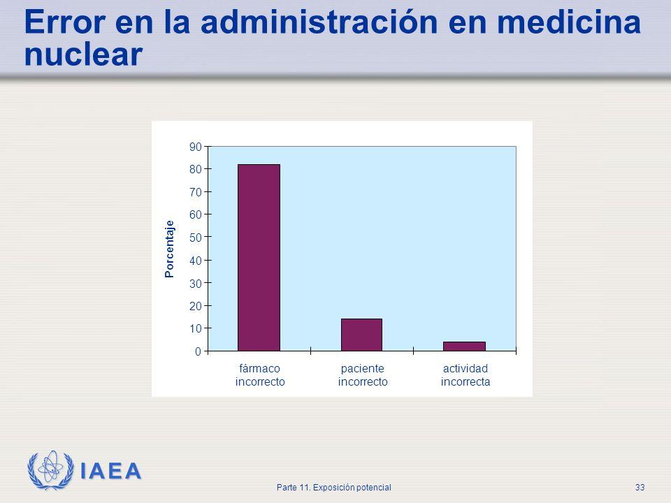Error en la administración en medicina nuclear