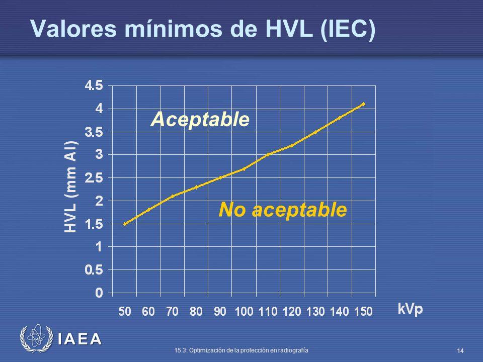 Valores mínimos de HVL (IEC)