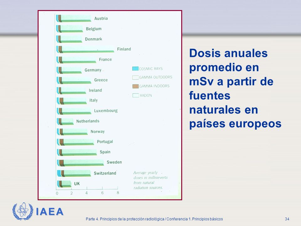 Part No 4, Lesson No 1 Radiation Safety. Dosis anuales promedio en mSv a partir de fuentes naturales en países europeos.