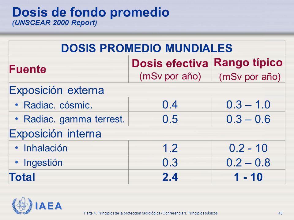 Dosis de fondo promedio (UNSCEAR 2000 Report)