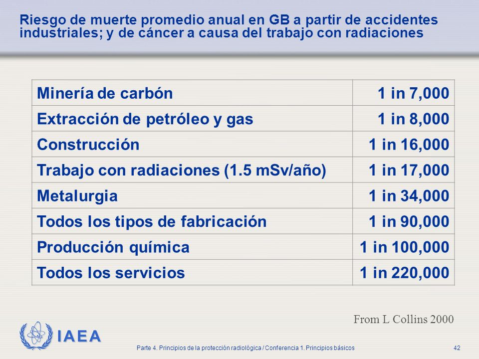 Extracción de petróleo y gas 1 in 8,000 Construcción 1 in 16,000