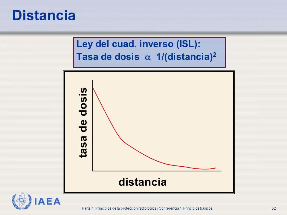 Distancia tasa de dosis distancia Ley del cuad. inverso (ISL):