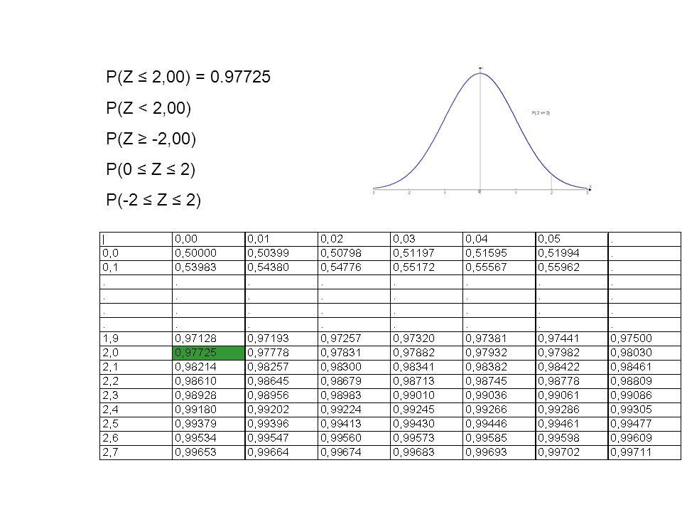 P(Z ≤ 2,00) = 0.97725 P(Z < 2,00) P(Z ≥ -2,00) P(0 ≤ Z ≤ 2) P(-2 ≤ Z ≤ 2)