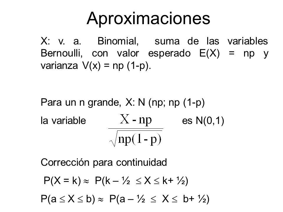 Aproximaciones X: v. a. Binomial, suma de las variables Bernoulli, con valor esperado E(X) = np y varianza V(x) = np (1-p).