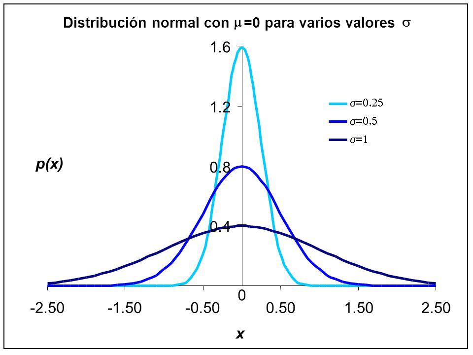 Distribución normal con