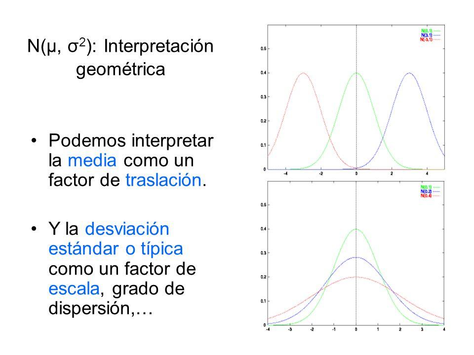 N(μ, σ2): Interpretación geométrica