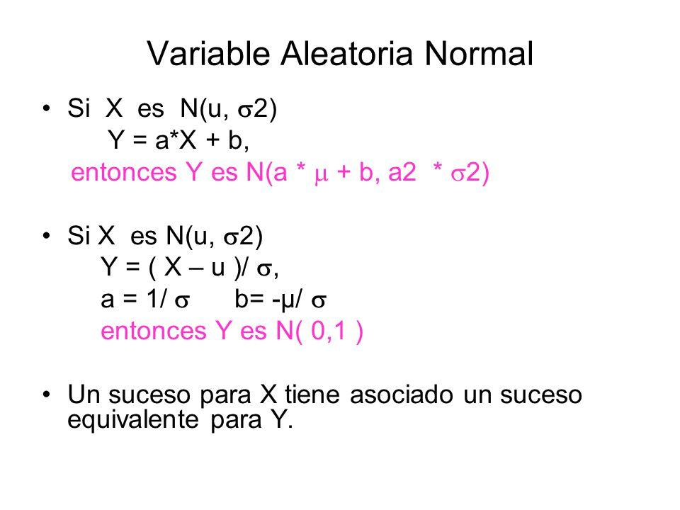 Variable Aleatoria Normal