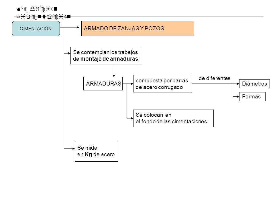 Medición Cimentación ARMADO DE ZANJAS Y POZOS