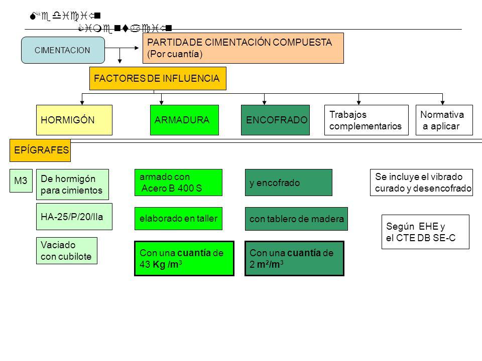 Medición Cimentación PARTIDA DE CIMENTACIÓN COMPUESTA (Por cuantía)