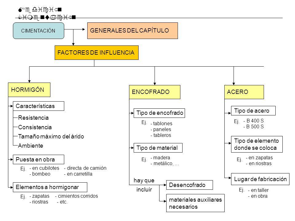 Medición Cimentación GENERALES DEL CAPÍTULO FACTORES DE INFLUENCIA