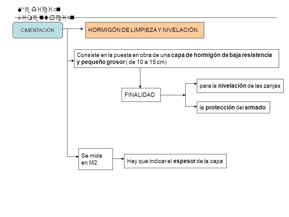 Medición Cimentación HORMIGÓN DE LIMPIEZA Y NIVELACIÓN