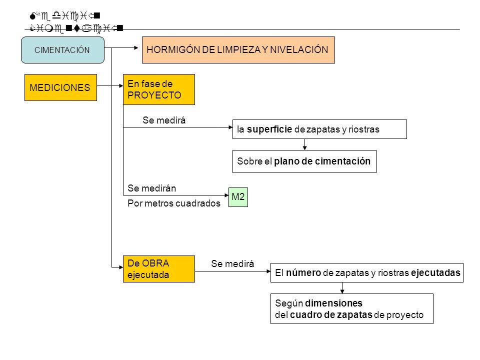 Medición Cimentación HORMIGÓN DE LIMPIEZA Y NIVELACIÓN En fase de