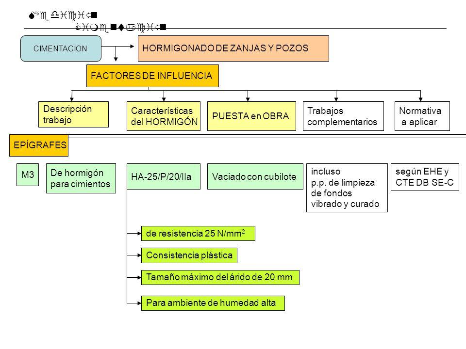 Medición Cimentación HORMIGONADO DE ZANJAS Y POZOS