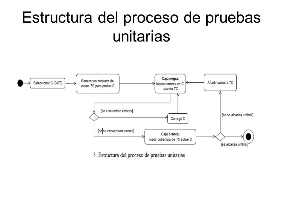 Estructura del proceso de pruebas unitarias