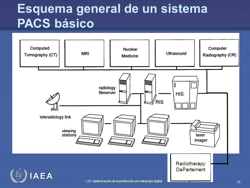 Esquema general de un sistema PACS básico