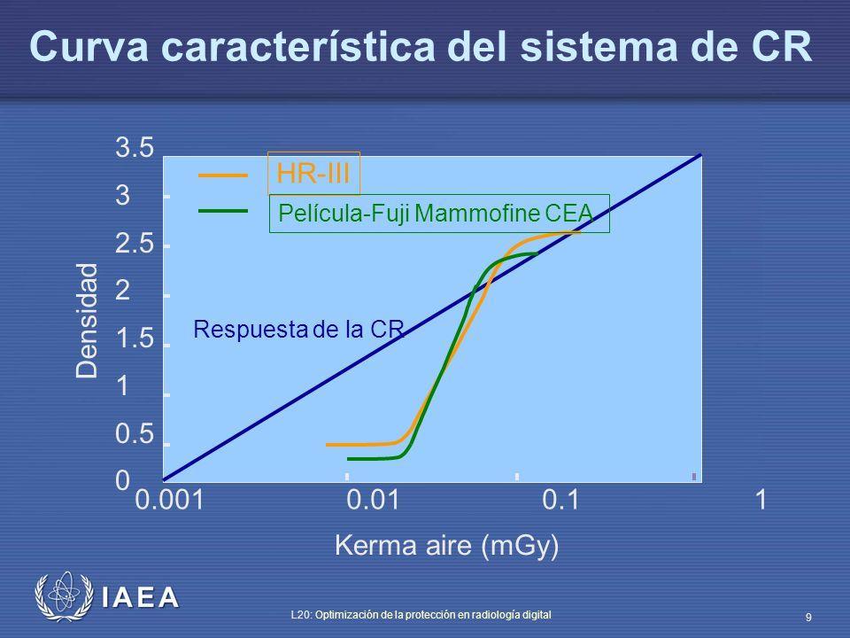 Curva característica del sistema de CR