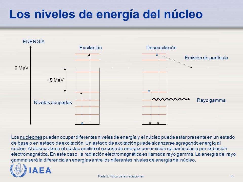 Los niveles de energía del núcleo