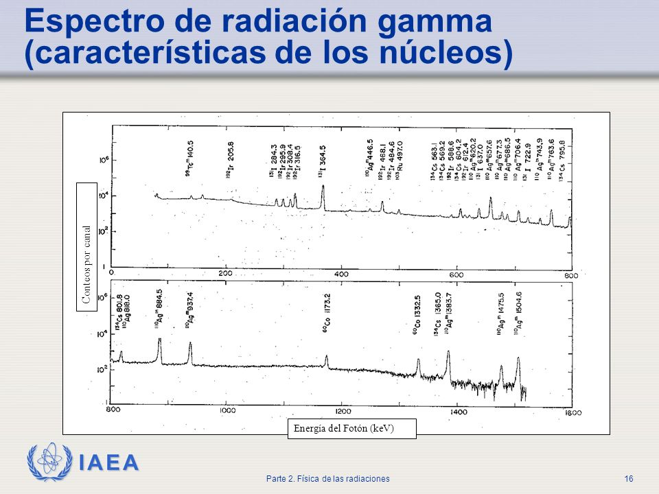 Espectro de radiación gamma (características de los núcleos)