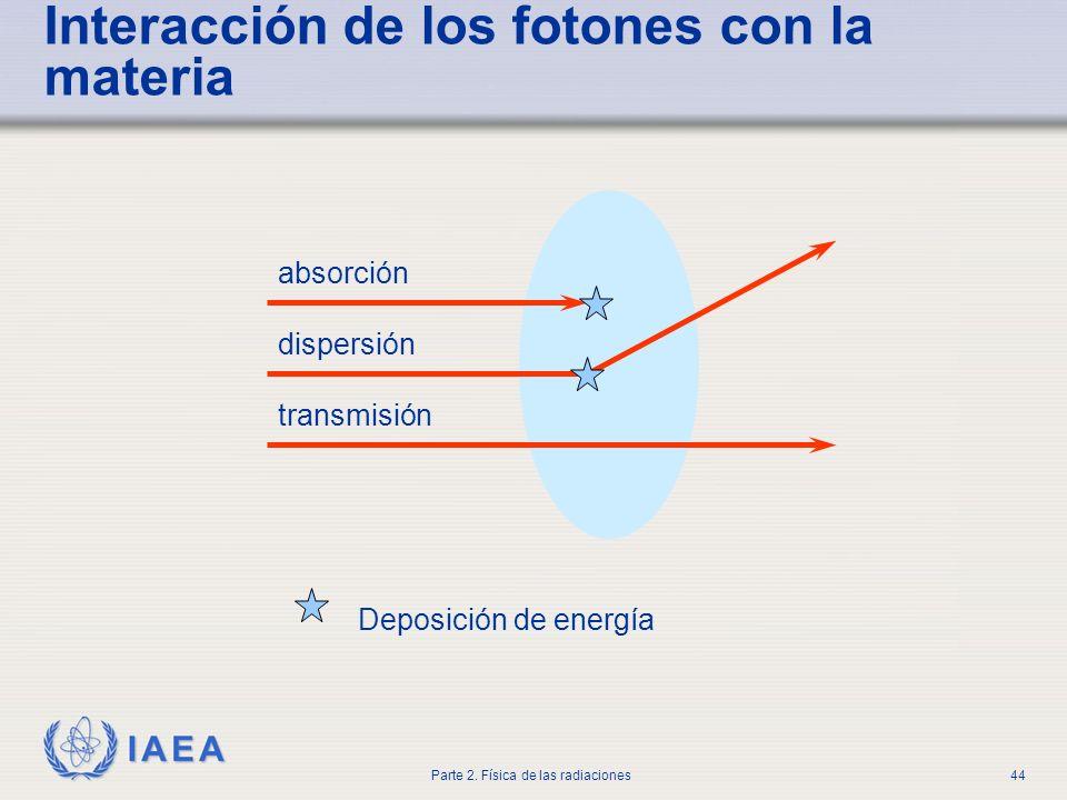 Interacción de los fotones con la materia