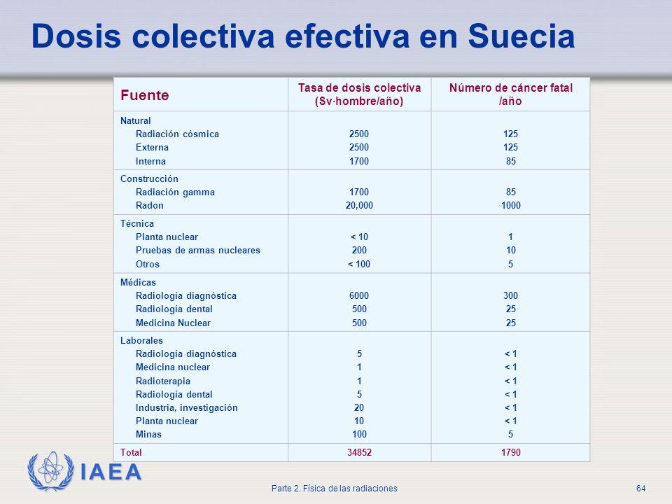 Dosis colectiva efectiva en Suecia