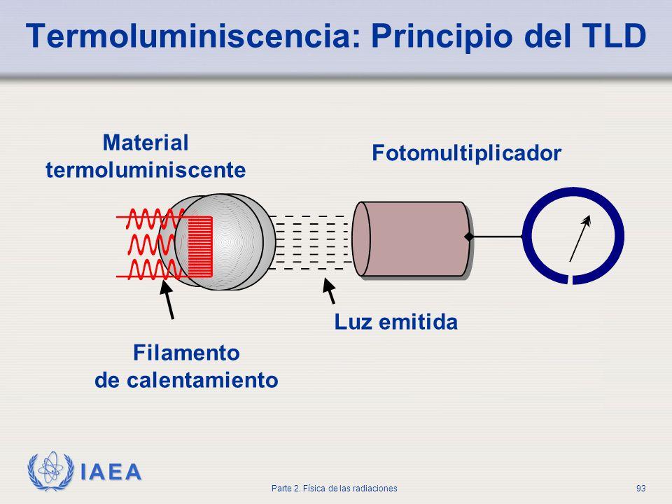 Termoluminiscencia: Principio del TLD
