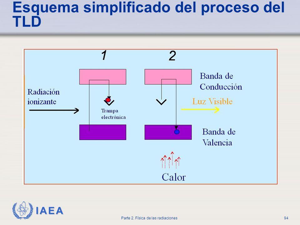 Esquema simplificado del proceso del TLD