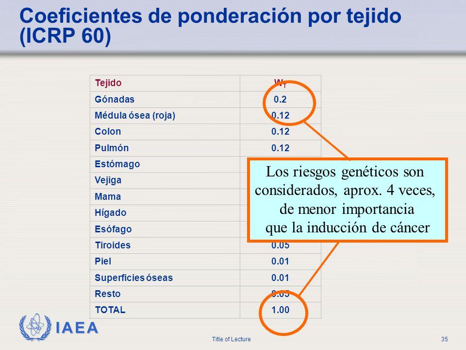 Coeficientes de ponderación por tejido (ICRP 60)