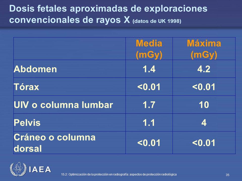 Dosis fetales aproximadas de exploraciones convencionales de rayos X (datos de UK 1998)