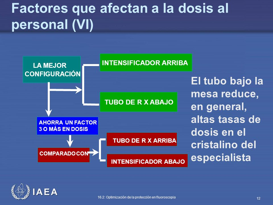 Factores que afectan a la dosis al personal (VI)