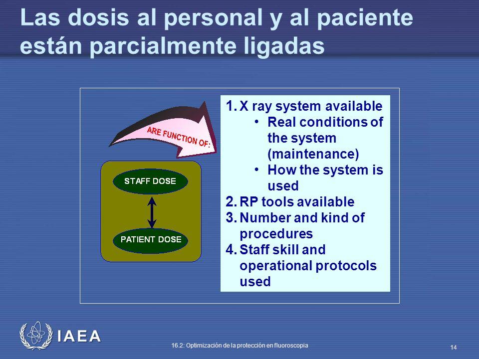 Las dosis al personal y al paciente están parcialmente ligadas