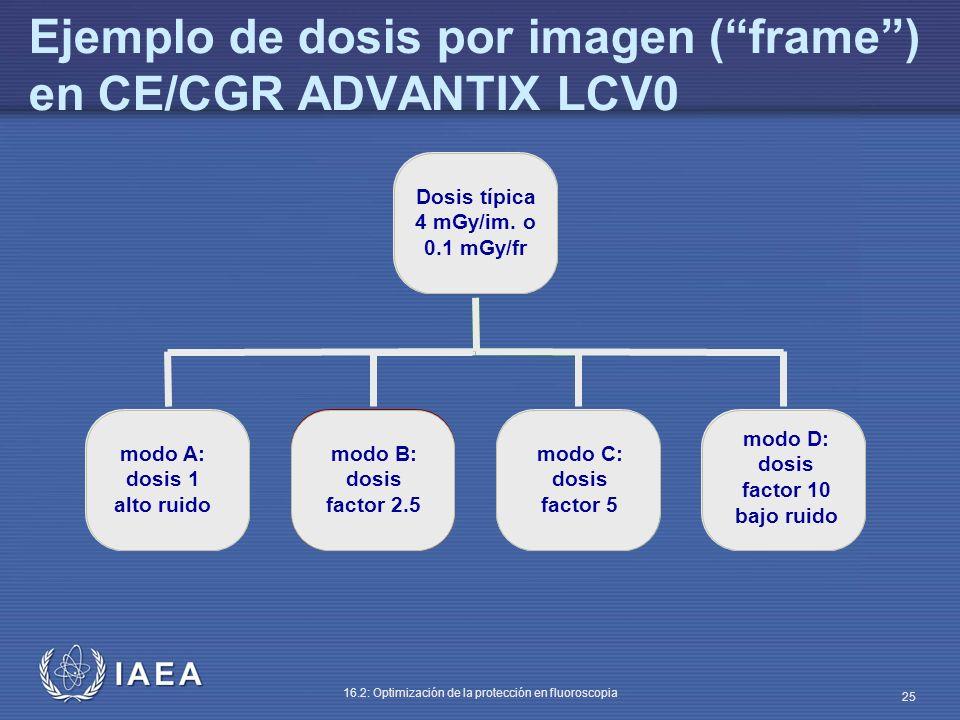 Ejemplo de dosis por imagen ( frame ) en CE/CGR ADVANTIX LCV0