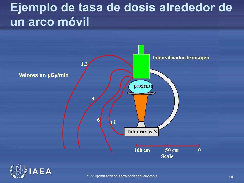 Ejemplo de tasa de dosis alrededor de un arco móvil