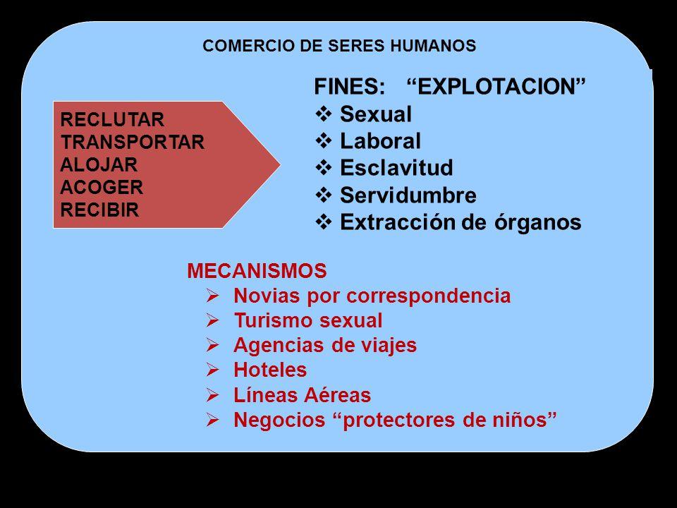FINES: EXPLOTACION Sexual Laboral Esclavitud Servidumbre