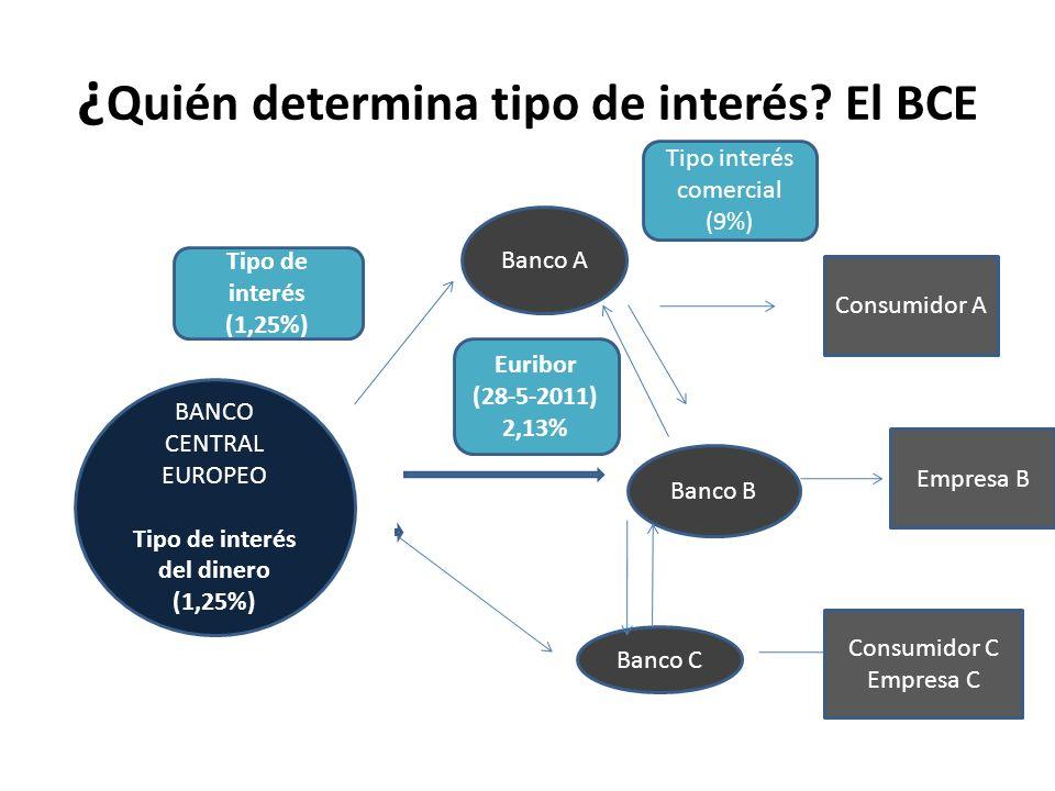 ¿Quién determina tipo de interés El BCE