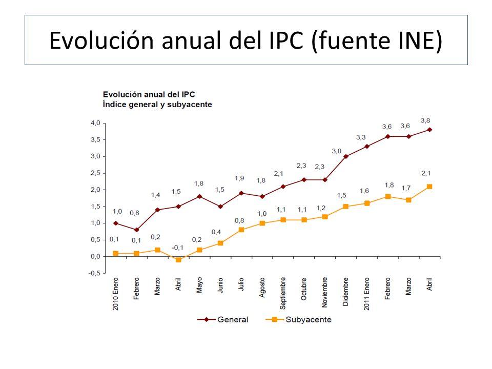 Evolución anual del IPC (fuente INE)
