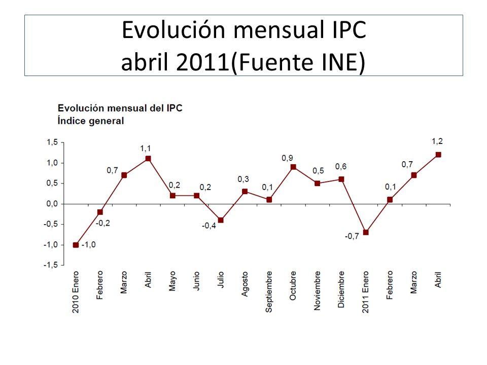 Evolución mensual IPC abril 2011(Fuente INE)