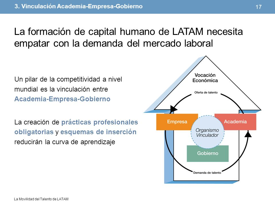3. Vinculación Academia-Empresa-Gobierno