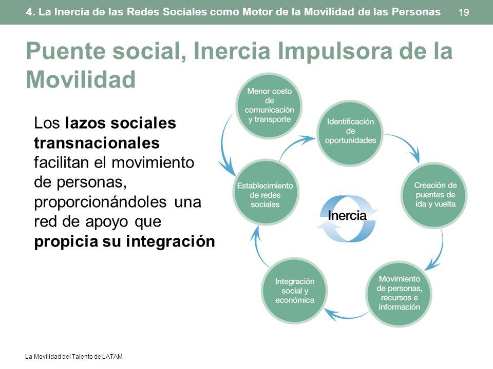 Puente social, Inercia Impulsora de la Movilidad