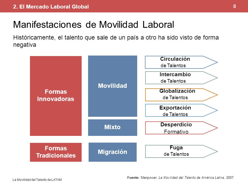 Manifestaciones de Movilidad Laboral