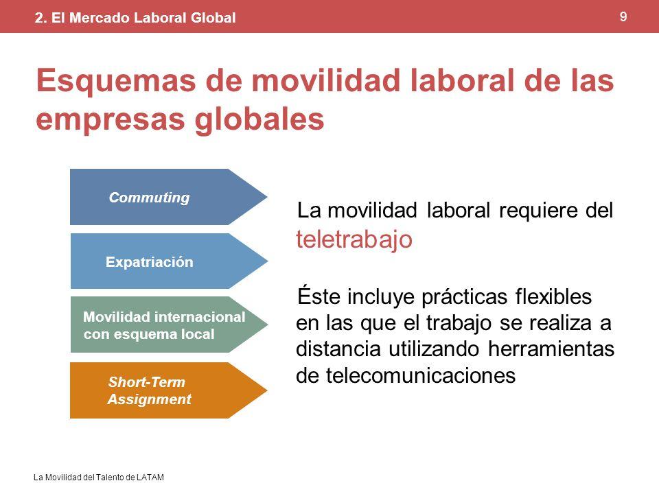 Esquemas de movilidad laboral de las empresas globales