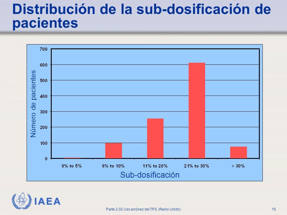 Distribución de la sub-dosificación de pacientes