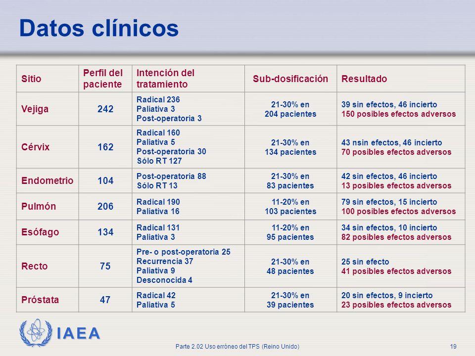 Datos clínicos Sitio Perfil del paciente Intención del tratamiento