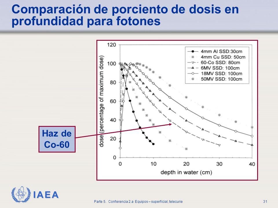 Comparación de porciento de dosis en profundidad para fotones