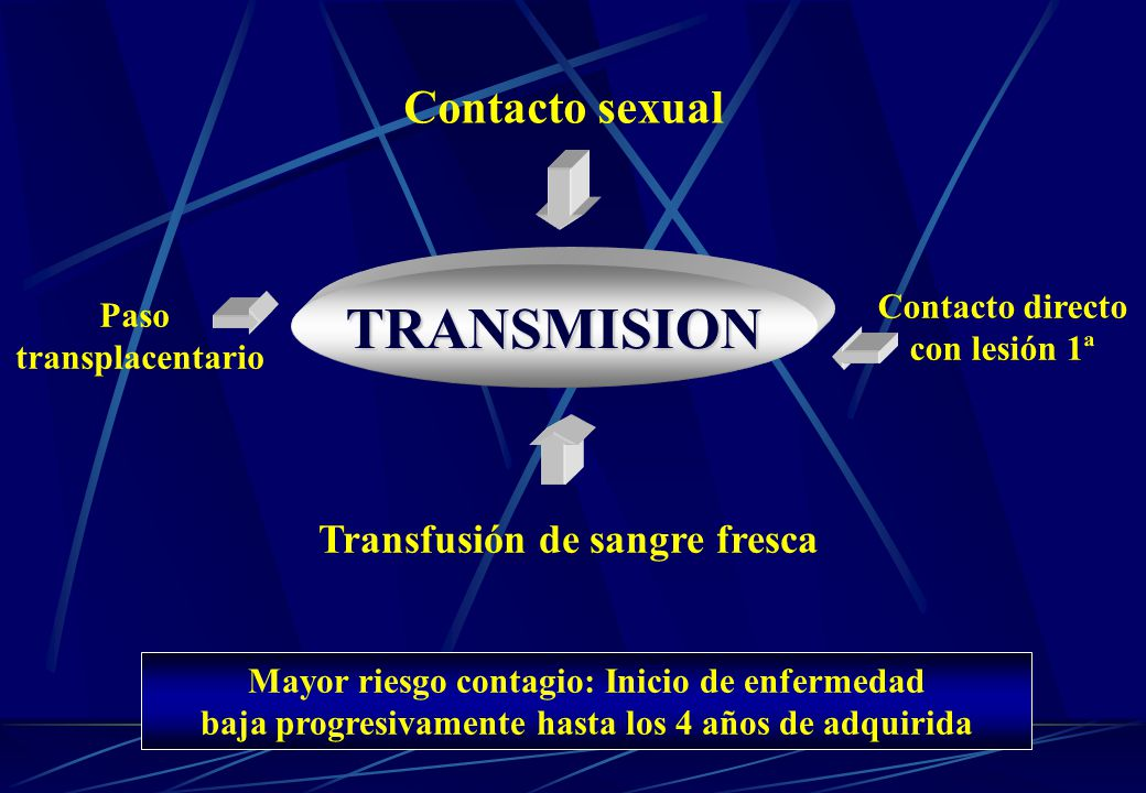 TRANSMISION Contacto sexual Transfusión de sangre fresca