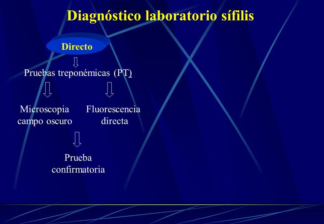 Diagnóstico laboratorio sífilis