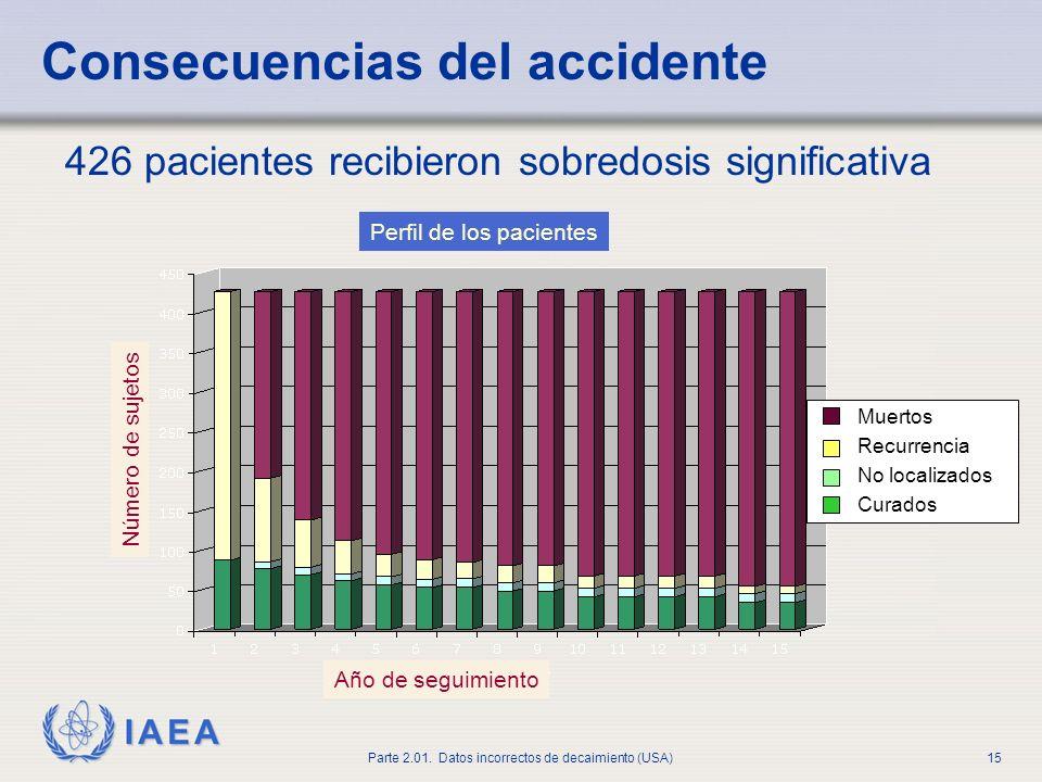 426 pacientes recibieron sobredosis significativa