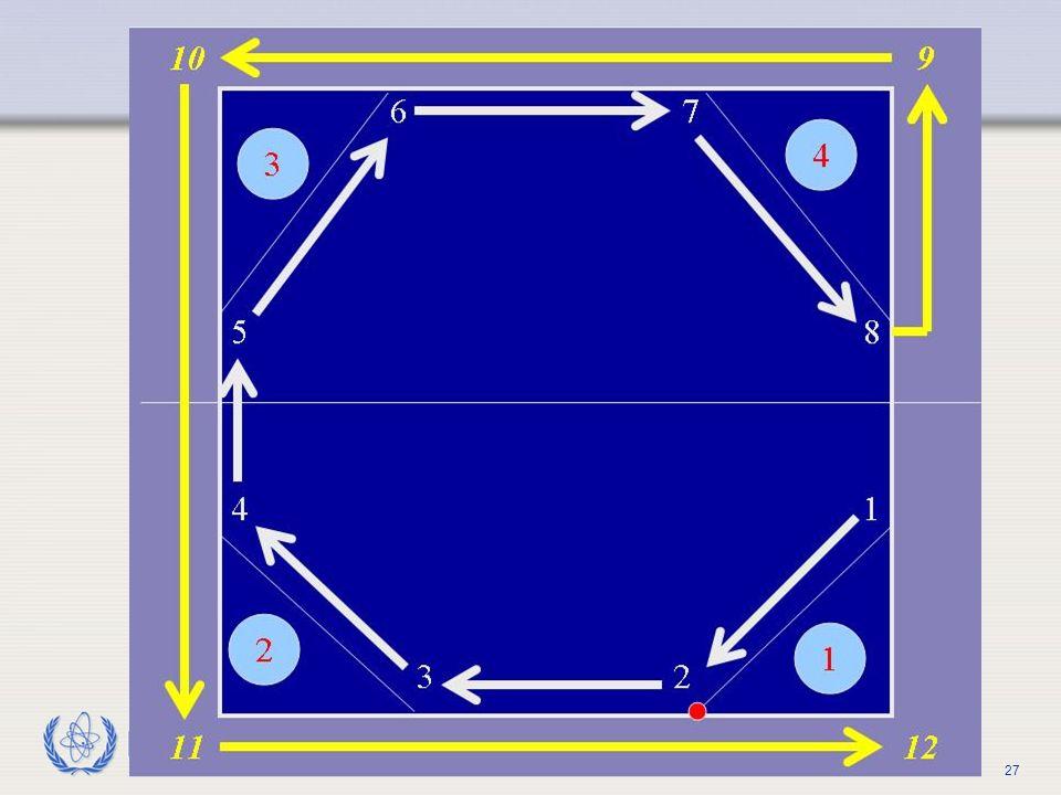 Con este Método 1 se forma un circuito que no se cruza a sí mismo.