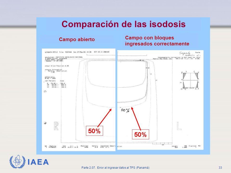 Comparación de las isodosis